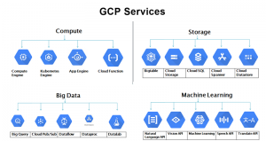 GCP Services